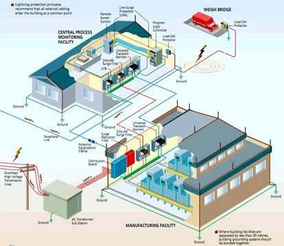 tư vấn thiết kế điện nước